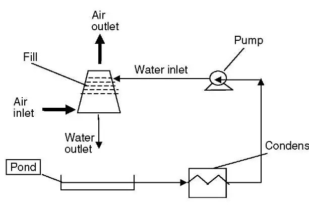 Direct Cooling Water Circuits