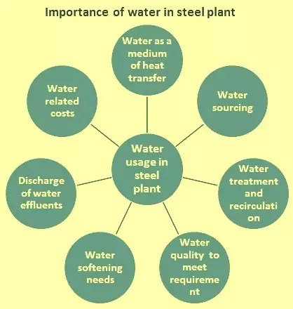 Importance-of-water-in-a-steel-plant