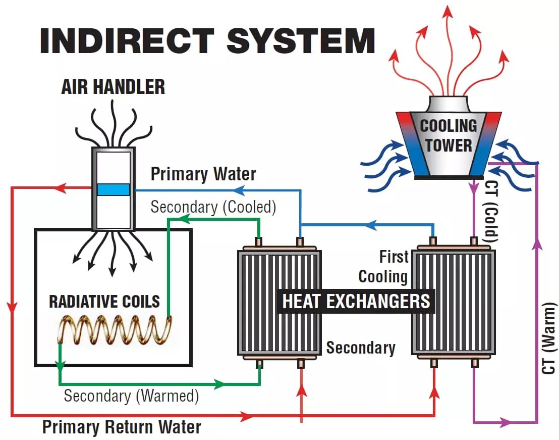 indirect-system-diagram