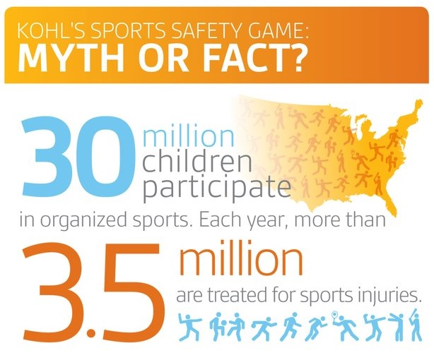 thumbnail for Kohl's sports safety infographic