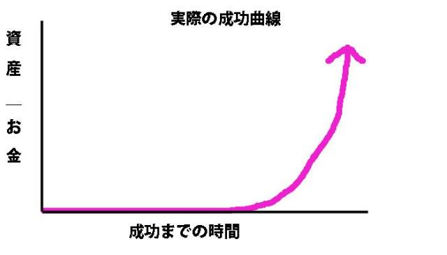 実際の成功曲線