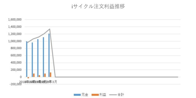 FX利益額のグラフ