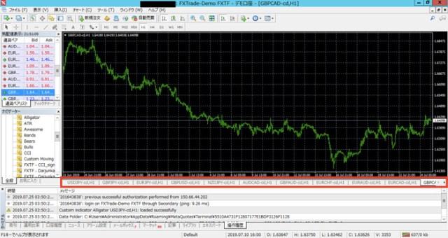 MT4のチャート