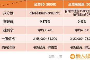 小資族投資台股ETF,該選0050還是0056?這五個關鍵差異不可不知!