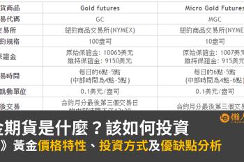 黃金期貨是什麼?如何投資、優缺點、保證金總整理