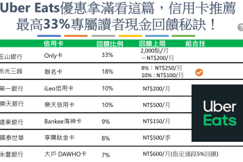 UberEats信用卡優惠總整理:最高33%現金回饋!7張外賣信用卡誰最好用