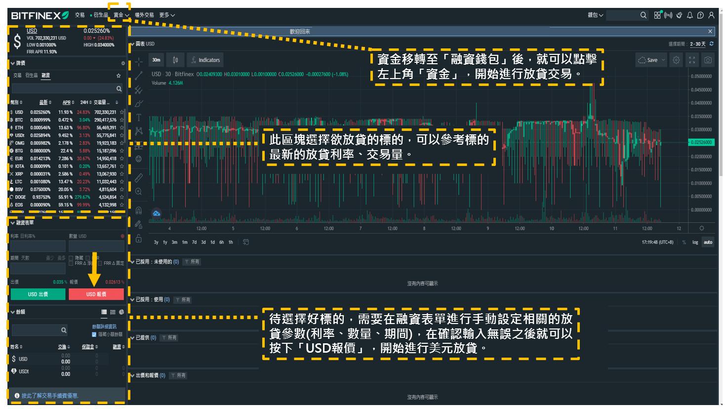 Bitfinex放貸交易4