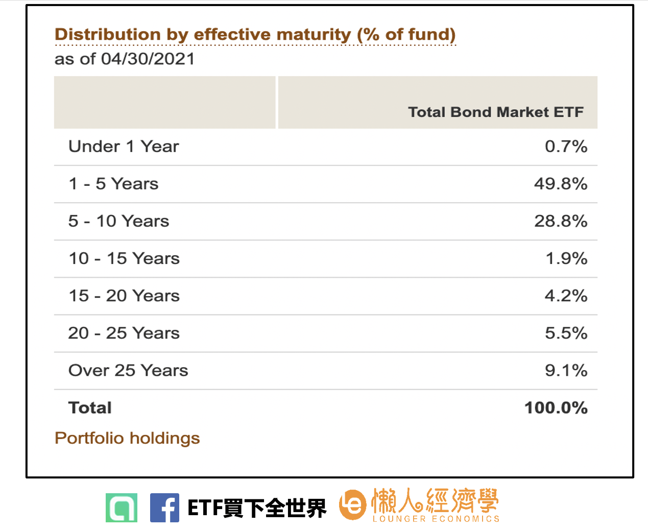 持債到期年限(Effective maturity)
