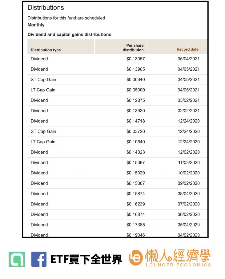 先鋒美國債券指數型基金 (BND) ETF配息表