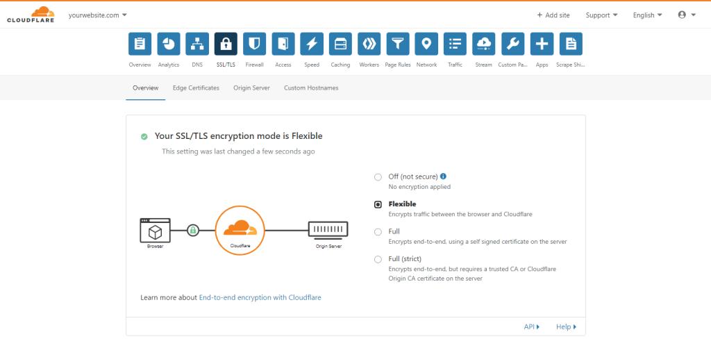 Flexible SSL