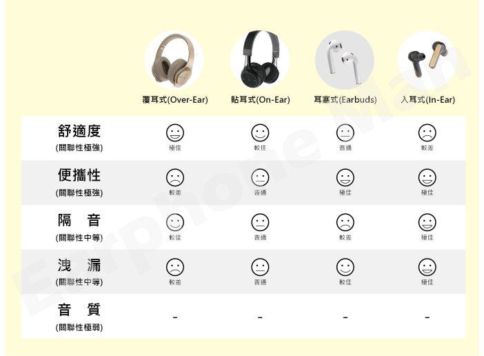 耳機類型的比較