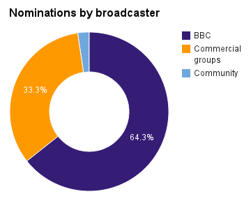 Nominations by broadcaster