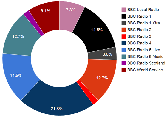 share of all awards among bbc services