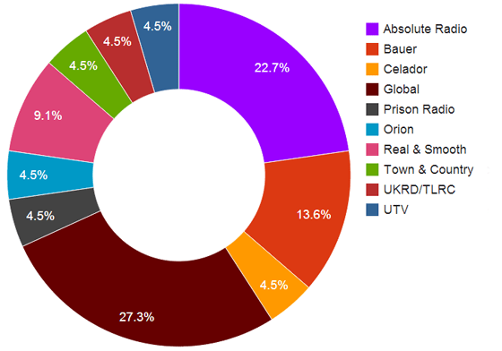 share of all awards among commercial groups
