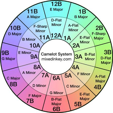 Camelot Wheel