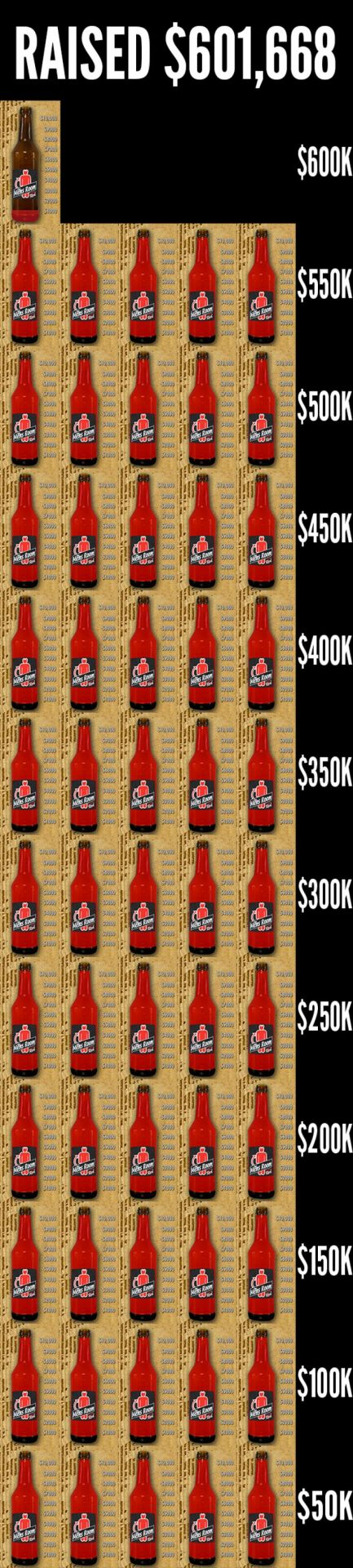 Mens Room fundraising with beer. See how it stacks up.
