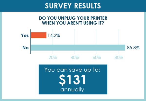 unplug computer survey results