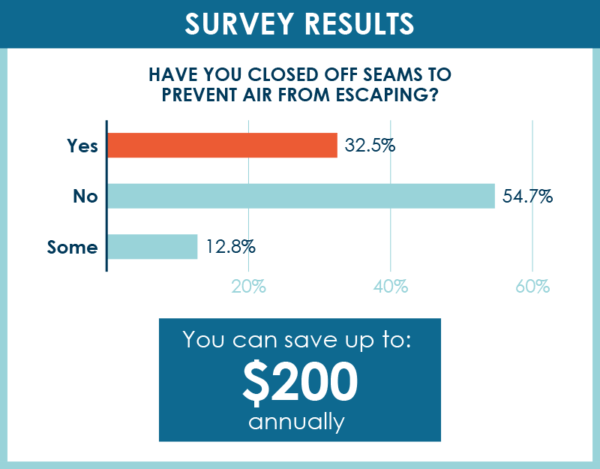 prevent drafts in house survey results