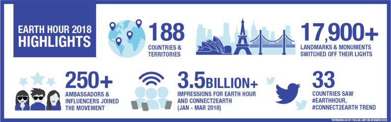 Earth Hour 2018 highlights