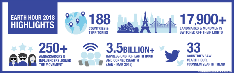 Earth Hour 2018 highlights