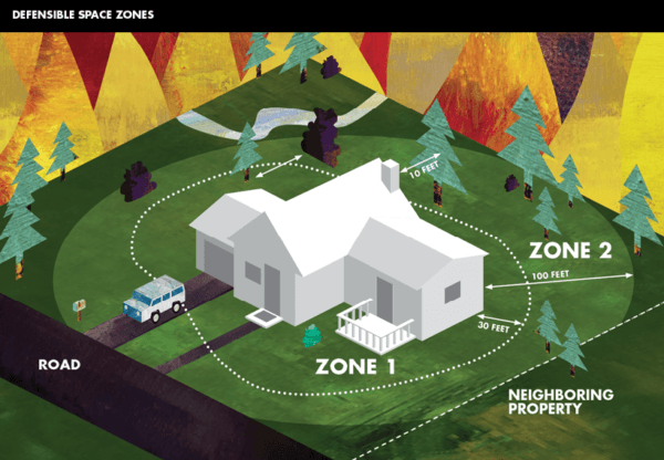 Illustration of two zones that make up the required 100 feet of defensible space surrounding a house. Image: Cal Fire