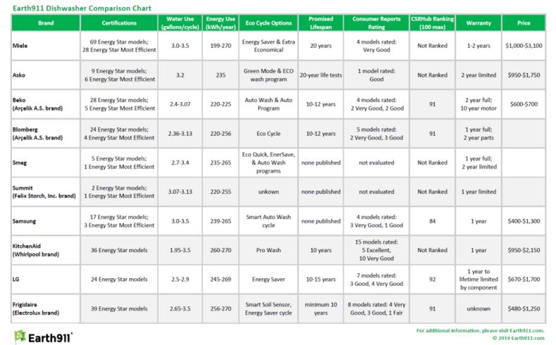 Earth911 green dishwasher comparison chart