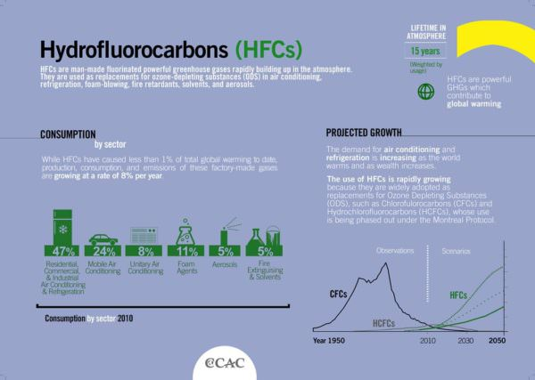 infographic: consumption and projected growth of hydrofluorocarbons (HFCs)
