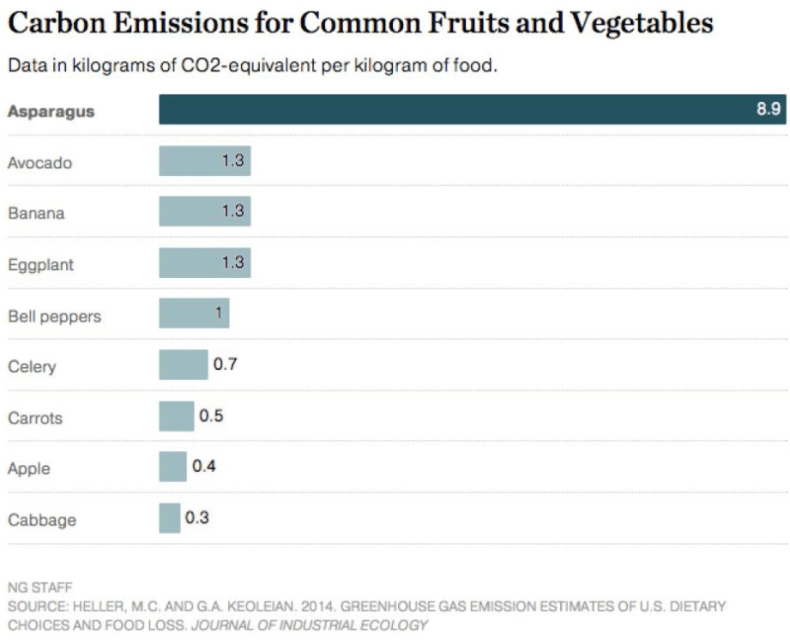 Graph showing carbon emissions for common fruits and vegetables
