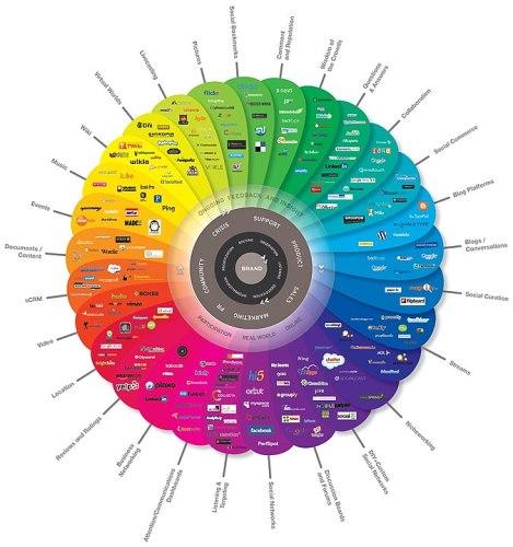 Diagram depicting the huge array of social media platforms