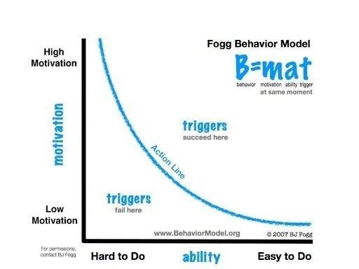 bj-fogg-behavior-model-grapic