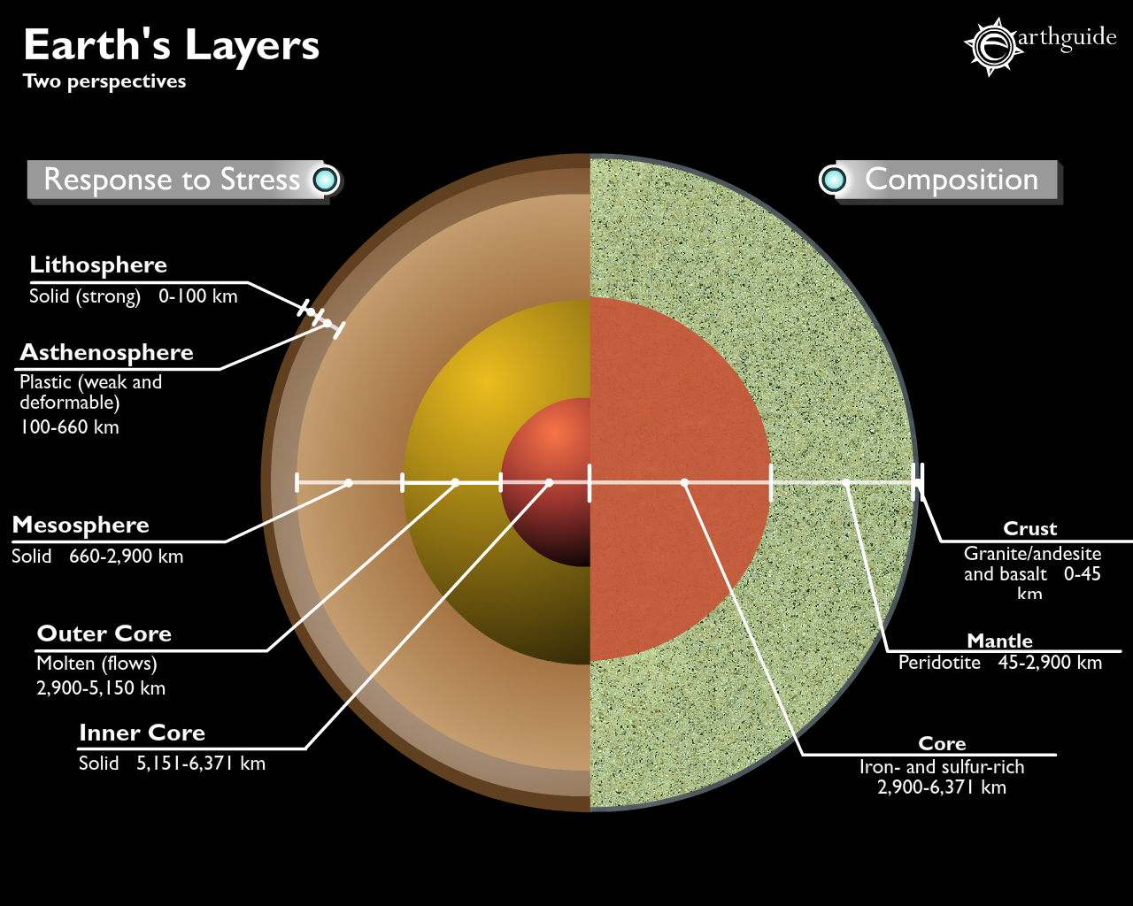Difference Between Earth Layers Compositional Layers Physical S And