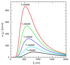 Earthguide Online Classroom  Blackbody radiation curve
