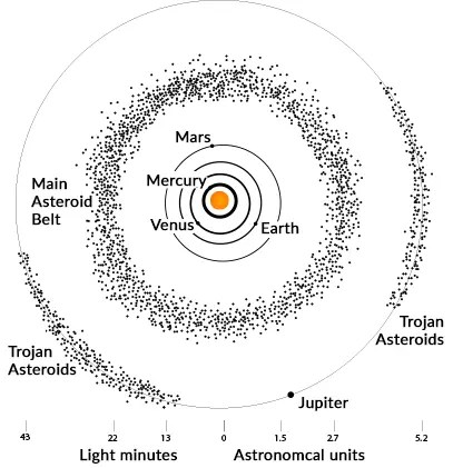 Asteroids Solar System