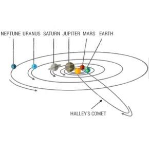 Halley Comet Orbit