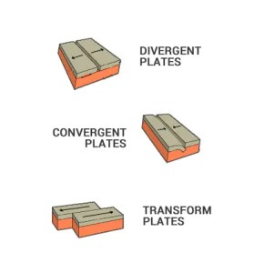 Plate Tectonic Types: Divergent, Convergent and Transform