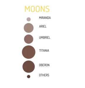 Uranus Moons