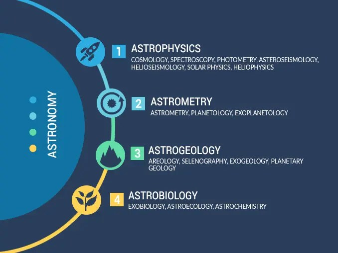 Branches of Astronomy
