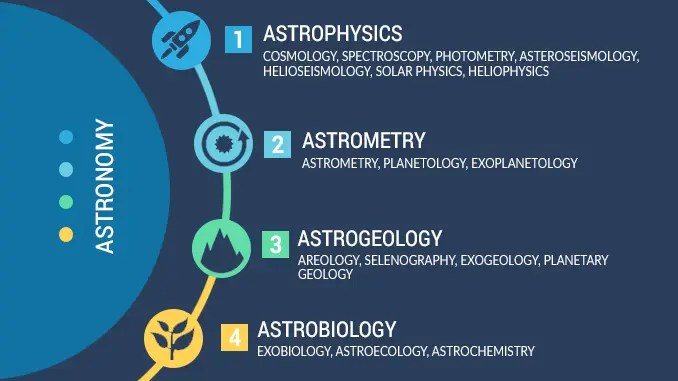 Astronomy Branches