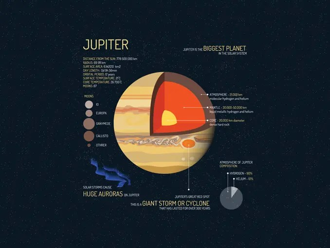 Jupiter Distance From Sun