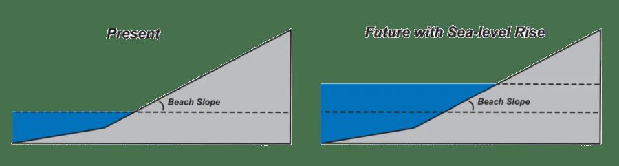 future sea level rise diagram