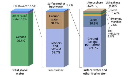 global water distribution usgs