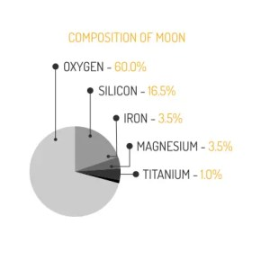 Moon Composition