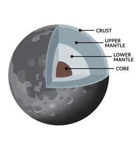 Moon Core Mantle Crust
