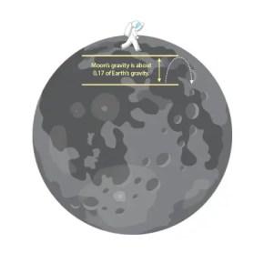 Moon First Walk