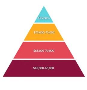 Environmental Consulting Salary Pyramid