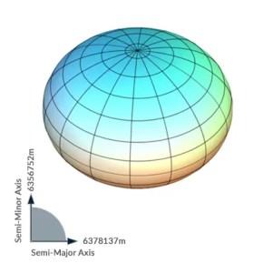 Earth Bulge
