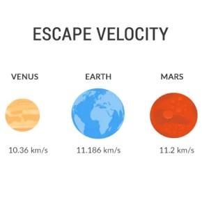 Earth Mars Venus Escape Velocity