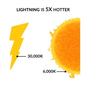Lightning Sun Temperature
