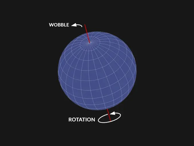 Planetary Wobbles