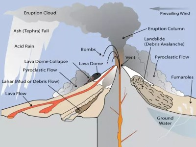 13 Parts of a Volcano: The Anatomy of Volcanoes